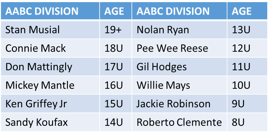 AABC Divisions and Age Levels