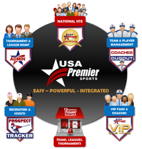 USA Premier Sports - Powerful Tools. National Visibility.